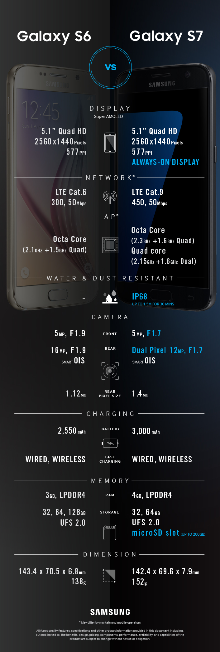 Galaxy S7 and Galaxy S6 comparison (credit: Samsung)