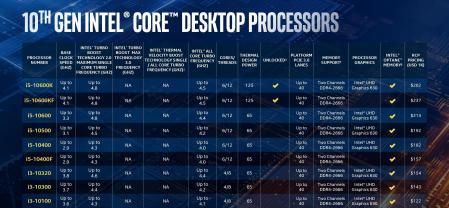 10th Gen Intel Core Desktop Chart 1