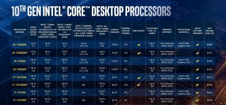 10th Gen Intel Core Desktop Chart 2